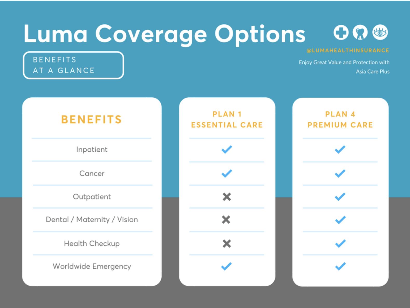 Compare Health Insurance Thailand